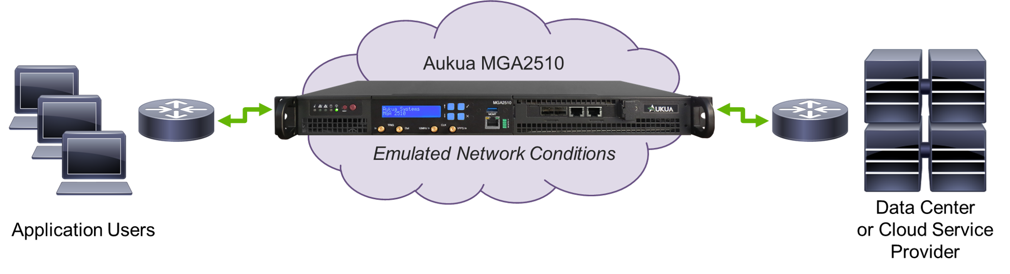 Example showing Aukua MGA2510 Network Emulation Solution